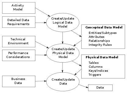 Data modeling informatika komputer manual indonesia siomanuru desa data modeling ccuart Choice Image
